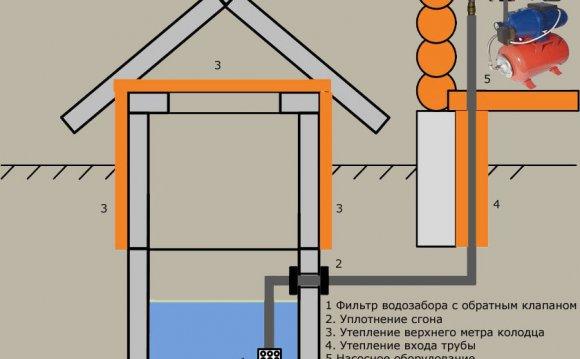 Как сделать водоснабжение дома