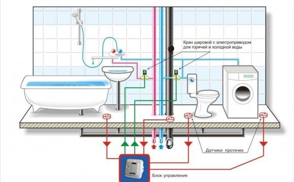Система водоснабжения дома в