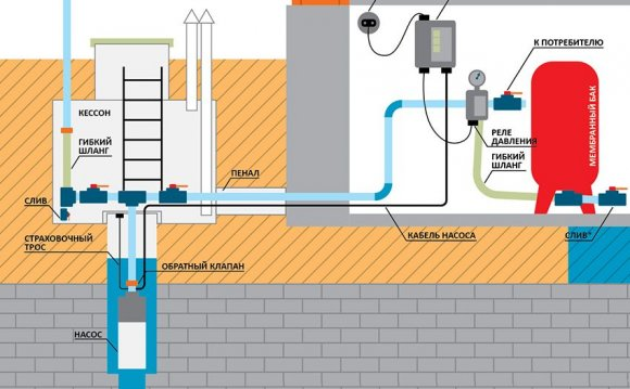 Видео водоснабжение частного