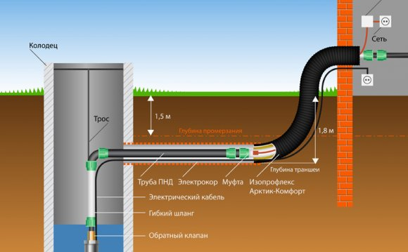 Монтаж наружного водопровода